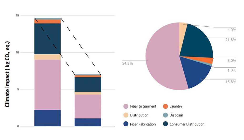 Vår hållbarhetsrapport